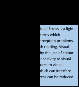 Visual Stress Text Example